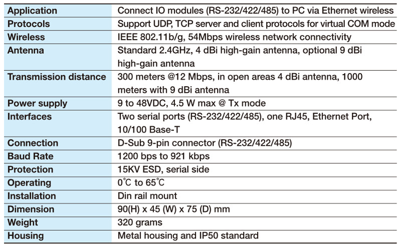 Wireless Ethernet IEEE802.11g network portal with serial inputs
