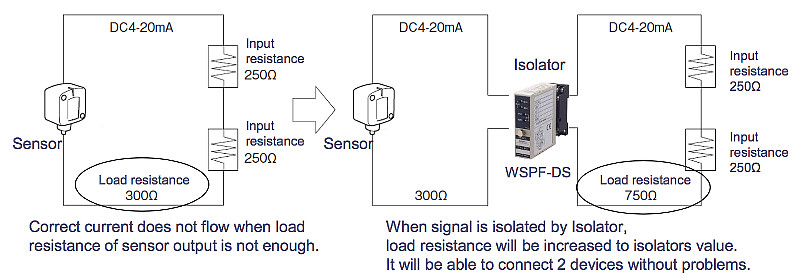 Isolator : Signal boosting to increase load resistance