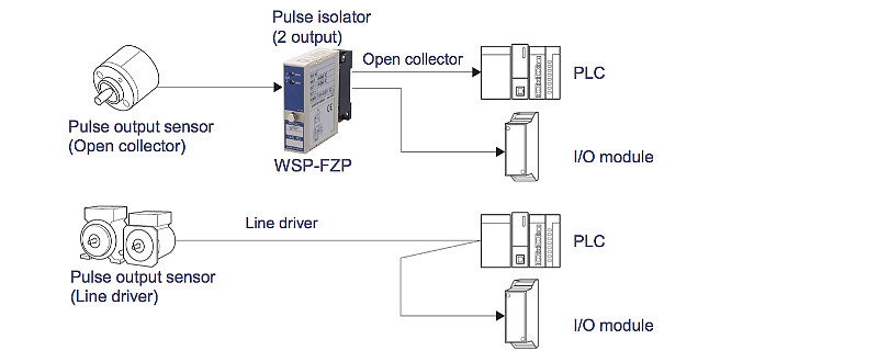 Pulse isolator : Distribution of the pulse