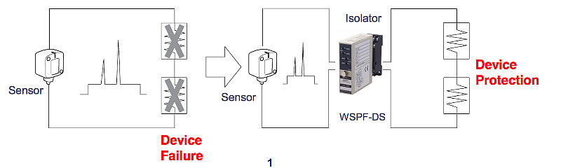 Isolator : Protection from external noise