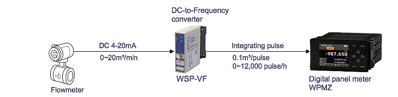 DC to Pulse converter : Flow rate integration by using analog output flowmeter
