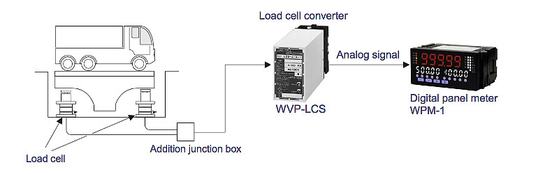 Load cell converter