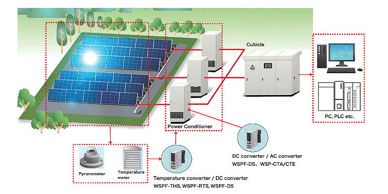 Converter in the Solar power system