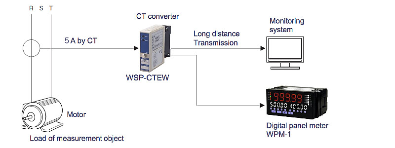 CT converter : Current load measurement in the rolling process of steel works