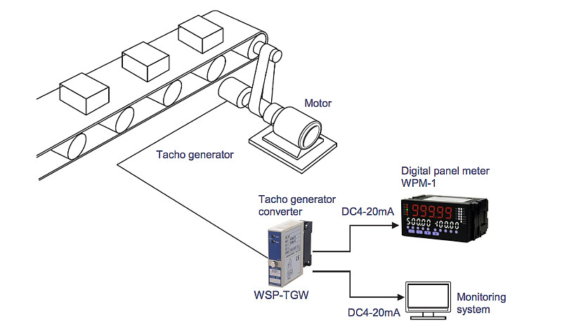 Tacho generator converter : Speed monitoring of conveyor belt